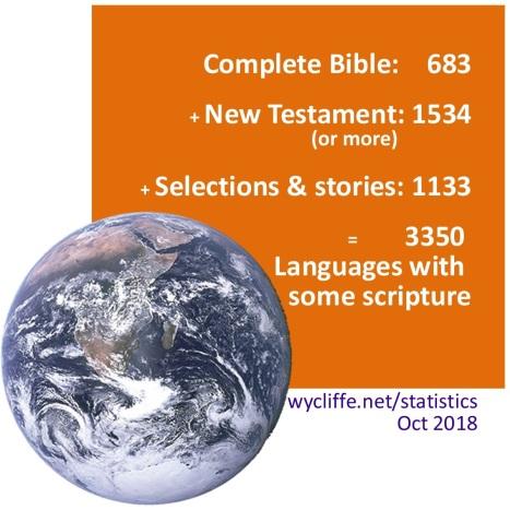 Global Bible translation figures as of October 2018